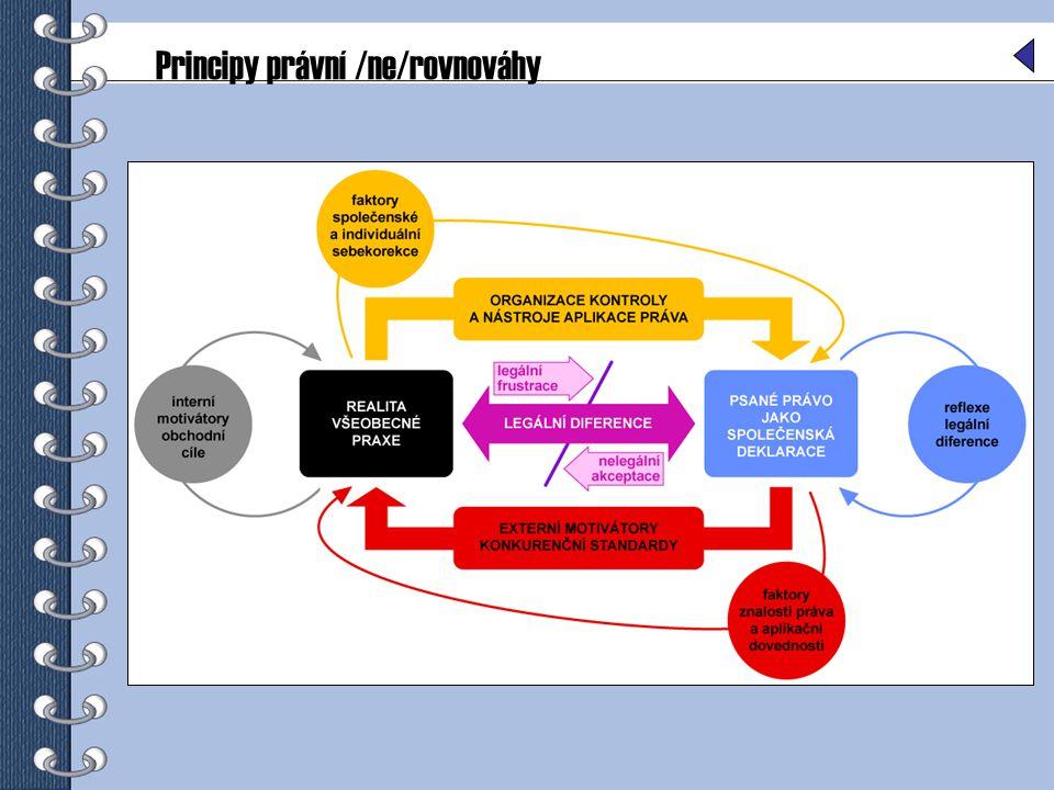 Selhávání orgánů státního dozoru při prokazování klamavosti mimoprávních informací o účincích výrobků Tento problém rozhodně nebude vyřešen pouhým zavedením +/- seznamů, protože je zcela nedostatečná frekvence provádění kontroly (viz.