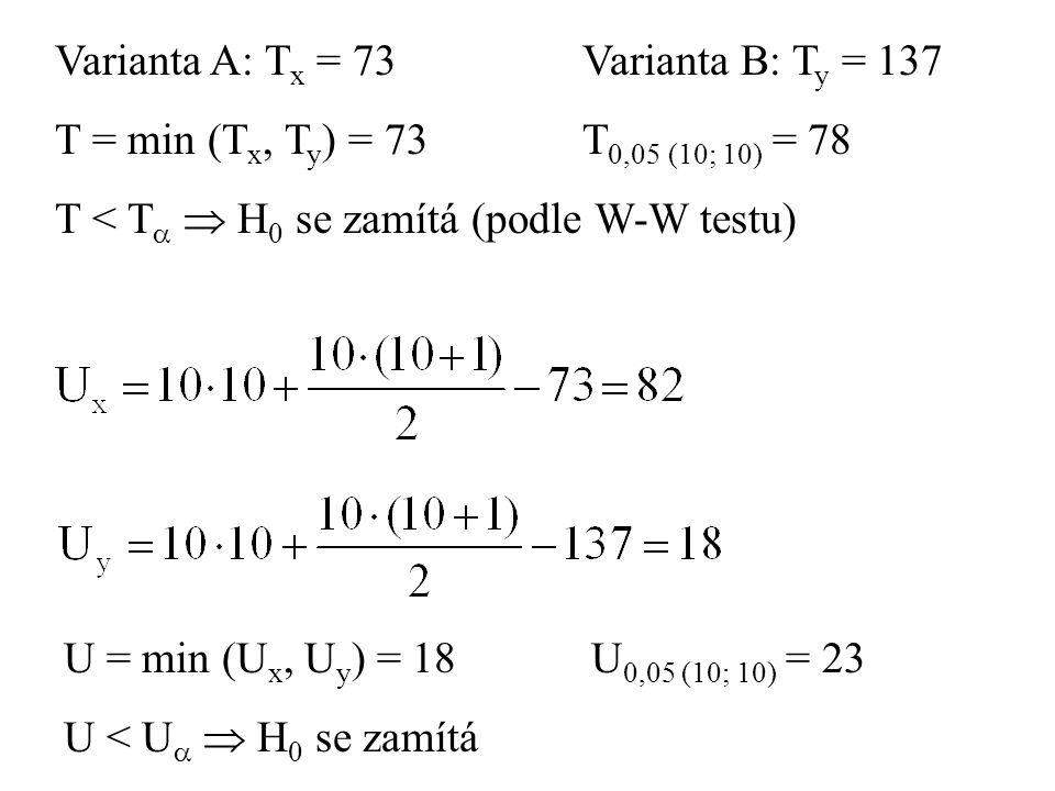Varianta A: T x = 73 Varianta B: T y = 137 T = min (T x, T y ) = 73T 0,05 (10; 10) = 78 T < T   H 0 se zamítá (podle W-W testu) U = min (U x, U y )