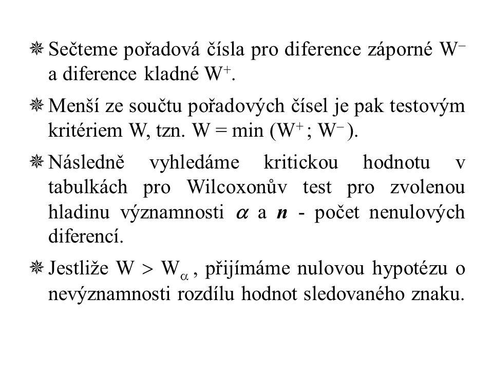  Sečteme pořadová čísla pro diference záporné W – a diference kladné W +.  Menší ze součtu pořadových čísel je pak testovým kritériem W, tzn. W = mi