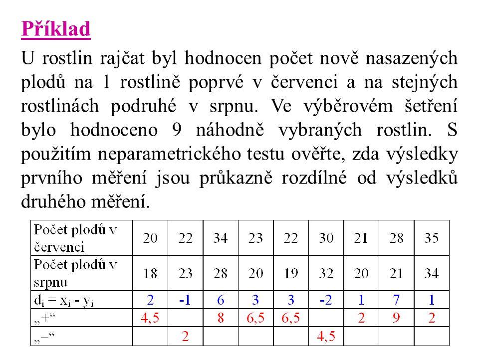 Příklad U rostlin rajčat byl hodnocen počet nově nasazených plodů na 1 rostlině poprvé v červenci a na stejných rostlinách podruhé v srpnu. Ve výběrov
