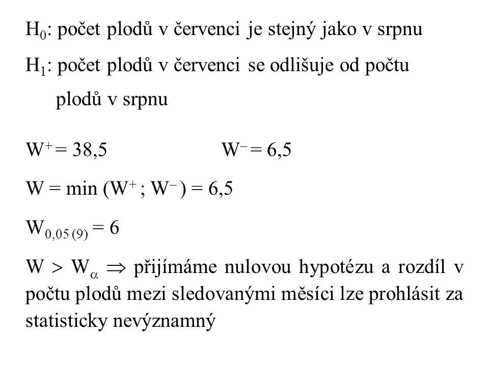 H 0 : počet plodů v červenci je stejný jako v srpnu H 1 : počet plodů v červenci se odlišuje od počtu plodů v srpnu W + = 38,5W – = 6,5 W = min (W + ; W – ) = 6,5 W 0,05 (9) = 6 W  W   přijímáme nulovou hypotézu a rozdíl v počtu plodů mezi sledovanými měsíci lze prohlásit za statisticky nevýznamný