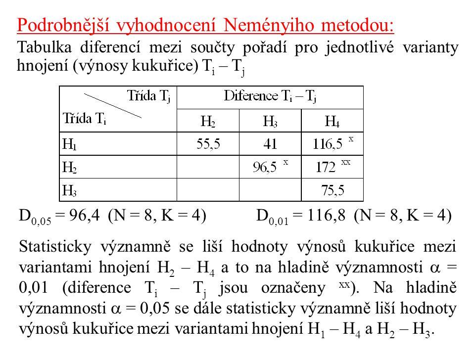 Podrobnější vyhodnocení Neményiho metodou: Tabulka diferencí mezi součty pořadí pro jednotlivé varianty hnojení (výnosy kukuřice) T i – T j D 0,05 = 96,4 (N = 8, K = 4)D 0,01 = 116,8 (N = 8, K = 4) Statisticky významně se liší hodnoty výnosů kukuřice mezi variantami hnojení H 2 – H 4 a to na hladině významnosti  = 0,01 (diference T i – T j jsou označeny xx ).