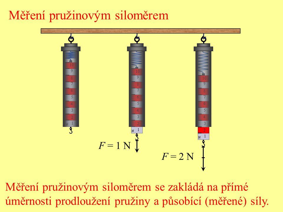 Měření pružinovým siloměrem Měření pružinovým siloměrem se zakládá na přímé úměrnosti prodloužení pružiny a působící (měřené) síly. F = 1 N F = 2 N