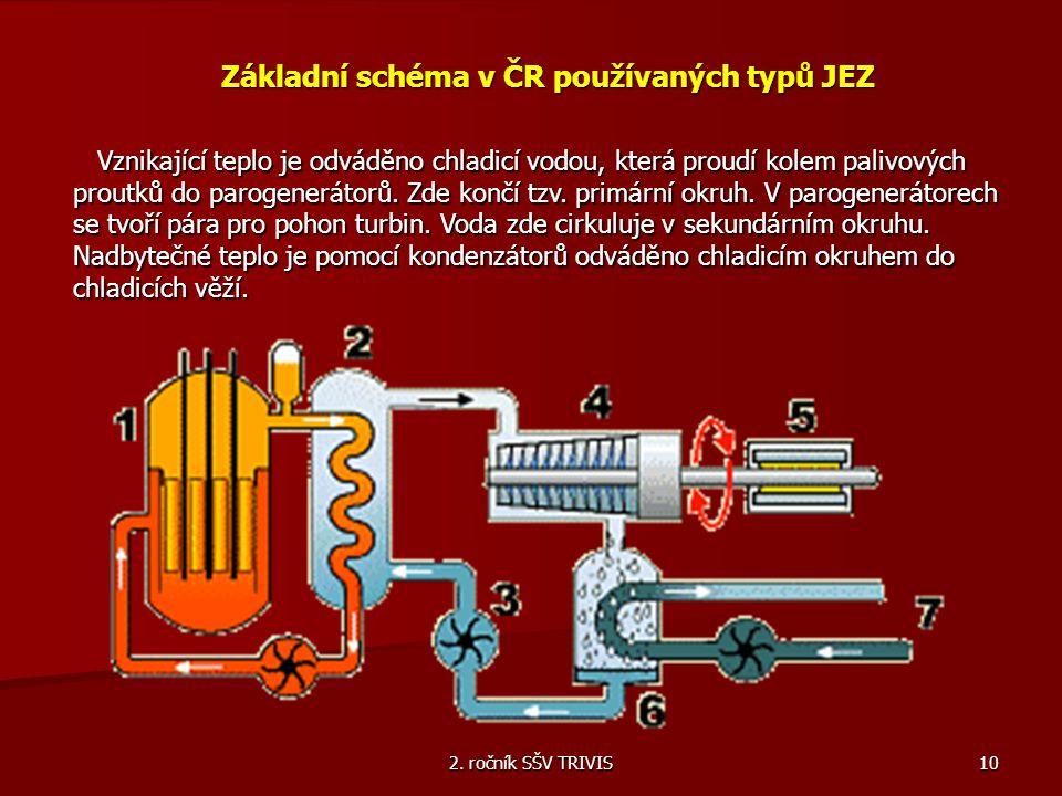 2. ročník SŠV TRIVIS 10 Základní schéma v ČR používaných typů JEZ Vznikající teplo je odváděno chladicí vodou, která proudí kolem palivových proutků d