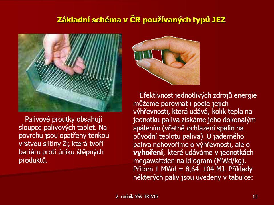 2. ročník SŠV TRIVIS 13 Základní schéma v ČR používaných typů JEZ Palivové proutky obsahují sloupce palivových tablet. Na povrchu jsou opatřeny tenkou
