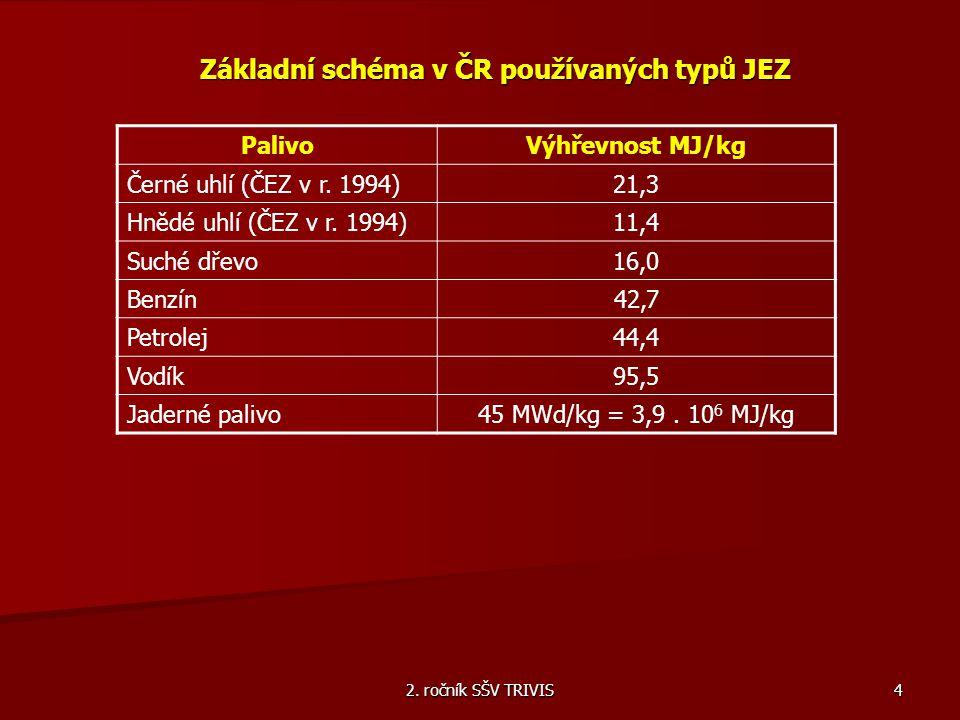 2. ročník SŠV TRIVIS 4 Základní schéma v ČR používaných typů JEZ PalivoVýhřevnost MJ/kg Černé uhlí (ČEZ v r. 1994)21,3 Hnědé uhlí (ČEZ v r. 1994)11,4