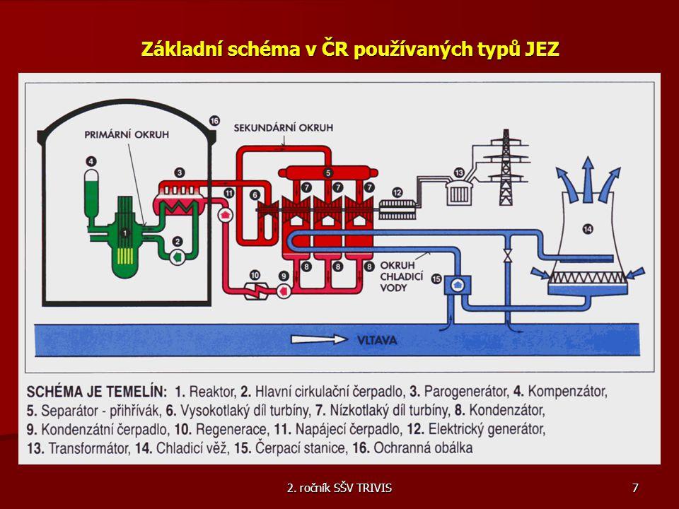 2. ročník SŠV TRIVIS 7 Základní schéma v ČR používaných typů JEZ
