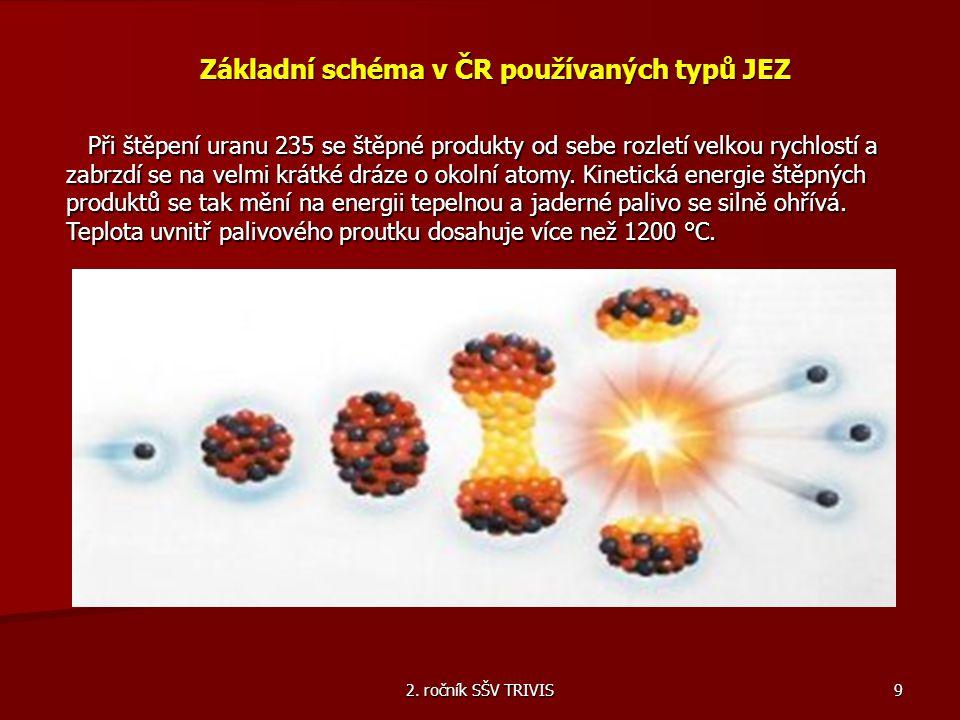 2. ročník SŠV TRIVIS 9 Základní schéma v ČR používaných typů JEZ Při štěpení uranu 235 se štěpné produkty od sebe rozletí velkou rychlostí a zabrzdí s