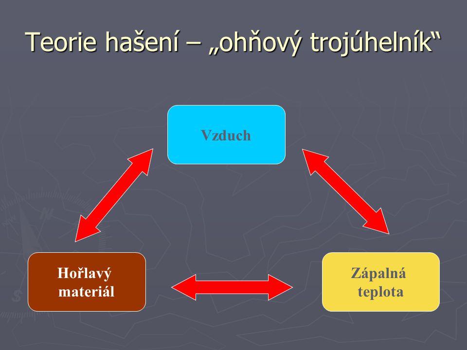 """Teorie hašení – """"ohňový trojúhelník"""" Vzduch Zápalná teplota Hořlavý materiál"""