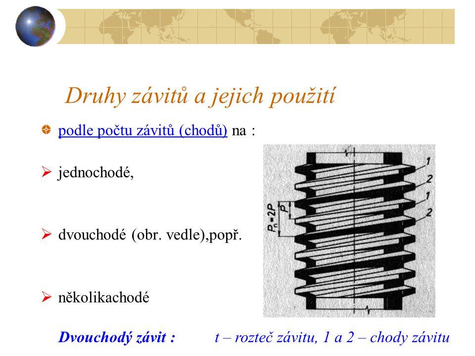 Druhy závitů a jejich použití podle smyslu vinutí na: pravé (obr. a vedle) a levé (obr.b vedle),