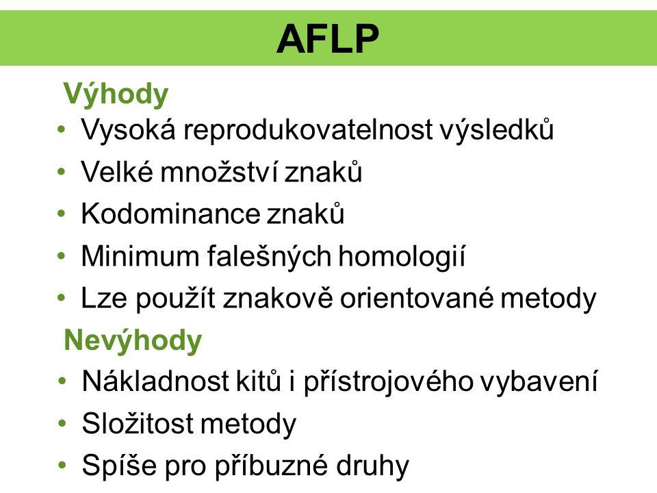 AFLP Vysoká reprodukovatelnost výsledků Velké množství znaků Kodominance znaků Minimum falešných homologií Lze použít znakově orientované metody Výhod