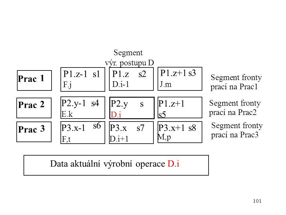 101 Prac 1 2 P1.z-1 s1 F.j P1.z+1 s3 J.m P2.y-1 s4 E.k P1.z+1 s5 H,n P2.y s D.i P3.x- 1 s6 F,t P3.x+1 s8 M,p P3.x s7 D.i+1 P1.z s2 D.i-1 Prac 3 Segment výr.
