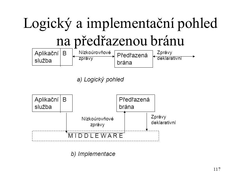 117 Logický a implementační pohled na předřazenou bránu Předřazená brána Aplikační B služba Zprávy deklarativní Nízkoúrovňové zprávy Aplikační B služba M I D D L E W A R E Předřazená brána Nízkoúrovňové zprávy Zprávy deklarativní a) Logický pohled b) Implementace