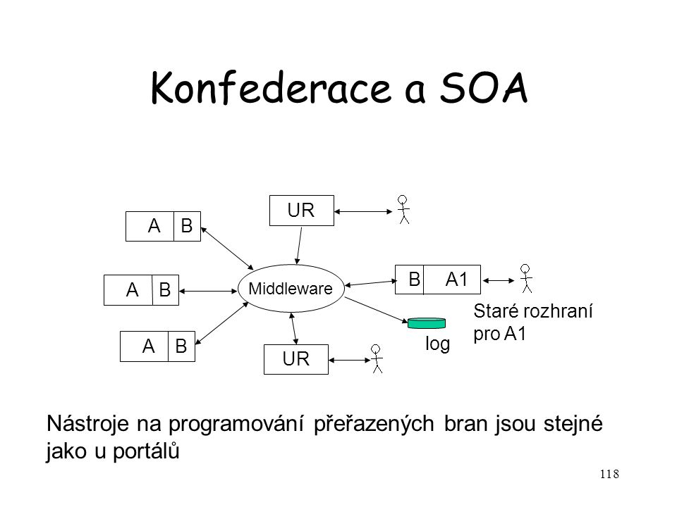 118 Konfederace a SOA A B B A1 Middleware Staré rozhraní pro A1 log UR Nástroje na programování přeřazených bran jsou stejné jako u portálů