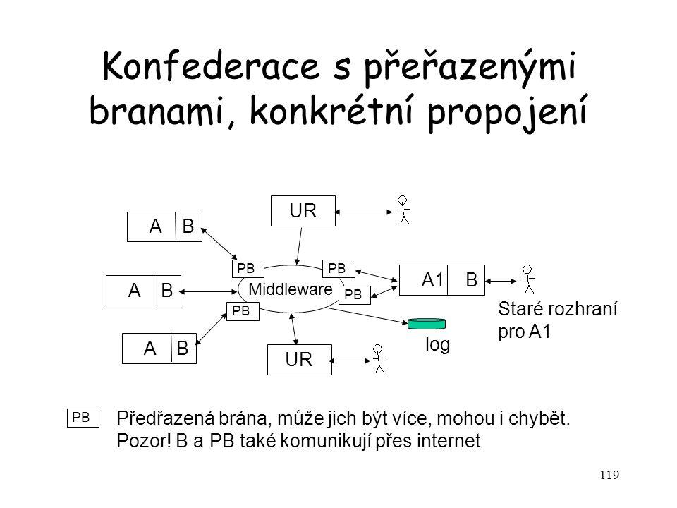 119 Konfederace s přeřazenými branami, konkrétní propojení A B A1 B Middleware Staré rozhraní pro A1 log UR PB Předřazená brána, může jich být více, mohou i chybět.