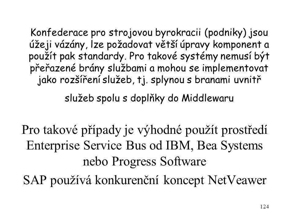 124 Konfederace pro strojovou byrokracii (podniky) jsou úžeji vázány, lze požadovat větší úpravy komponent a použít pak standardy.