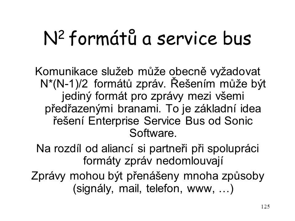 125 N 2 formátů a service bus Komunikace služeb může obecně vyžadovat N*(N-1)/2 formátů zpráv.