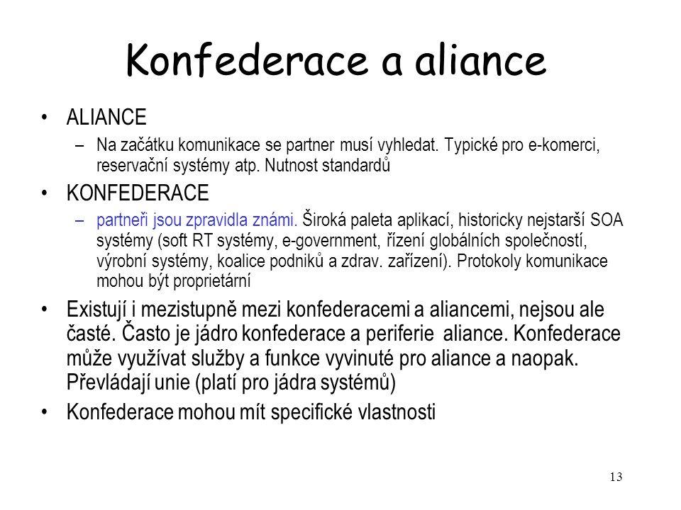 13 Konfederace a aliance ALIANCE –Na začátku komunikace se partner musí vyhledat.