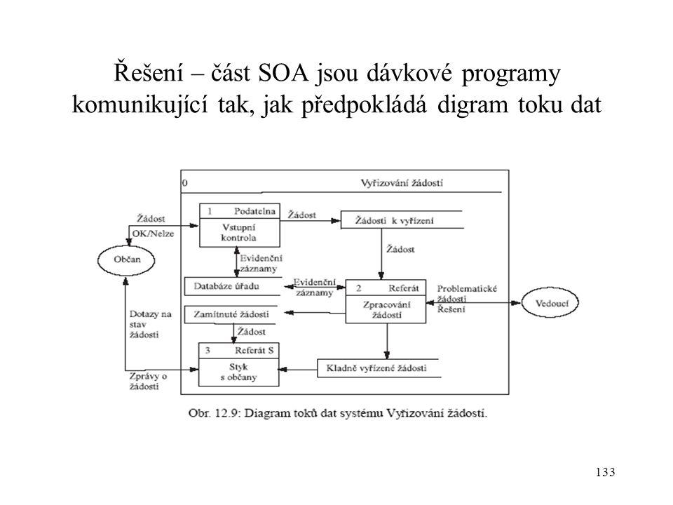 133 Řešení – část SOA jsou dávkové programy komunikující tak, jak předpokládá digram toku dat