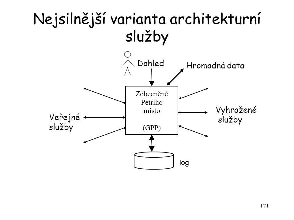 171 Nejsilnější varianta architekturní služby log Zobecněné Petriho místo (GPP) Dohled Veřejné služby Vyhražené služby Hromadná data