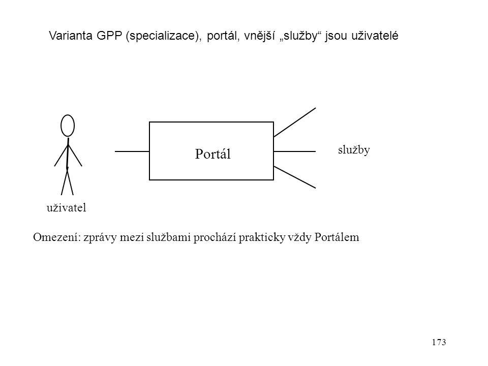 """173 Portál uživatel služby Omezení: zprávy mezi službami prochází prakticky vždy Portálem Varianta GPP (specializace), portál, vnější """"služby jsou uživatelé"""