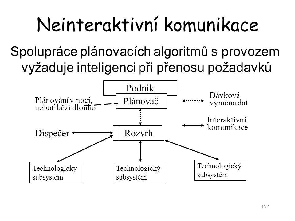 174 Neinteraktivní komunikace Spolupráce plánovacích algoritmů s provozem vyžaduje inteligenci při přenosu požadavků Podnik Plánovač Rozvrh Technologický subsystém Dávková Interaktivní komunikace výměna dat Dispečer Plánování v noci, neboť běží dlouho