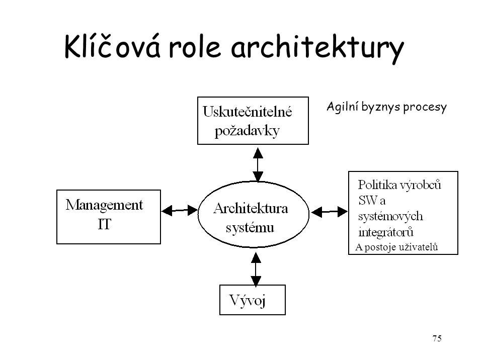 75 Klíčová role architektury Agilní byznys procesy A postoje uživatelů