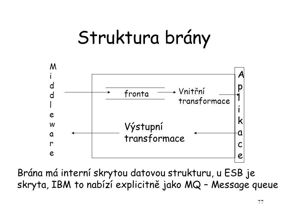 77 Struktura brány fronta Vnitřní transformace AplikaceAplikace Výstupní transformace Brána má interní skrytou datovou strukturu, u ESB je skryta, IBM to nabízí explicitně jako MQ – Message queue MiddlewareMiddleware