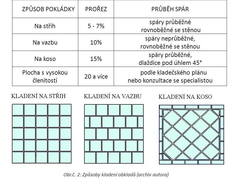 ZPŮSOB POKLÁDKYPROŘEZPRŮBĚH SPÁR Na střih5 - 7% spáry průběžné rovnoběžné se stěnou Na vazbu10% spáry neprůběžné, rovnoběžné se stěnou Na koso15% spáry průběžné, dlaždice pod úhlem 45° Plocha s vysokou členitostí 20 a více podle kladečského plánu nebo konzultace se specialistou Obr.č.