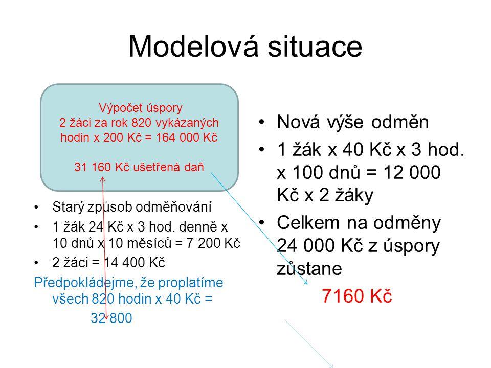 Modelová situace Starý způsob odměňování 1 žák 24 Kč x 3 hod. denně x 10 dnů x 10 měsíců = 7 200 Kč 2 žáci = 14 400 Kč Předpokládejme, že proplatíme v