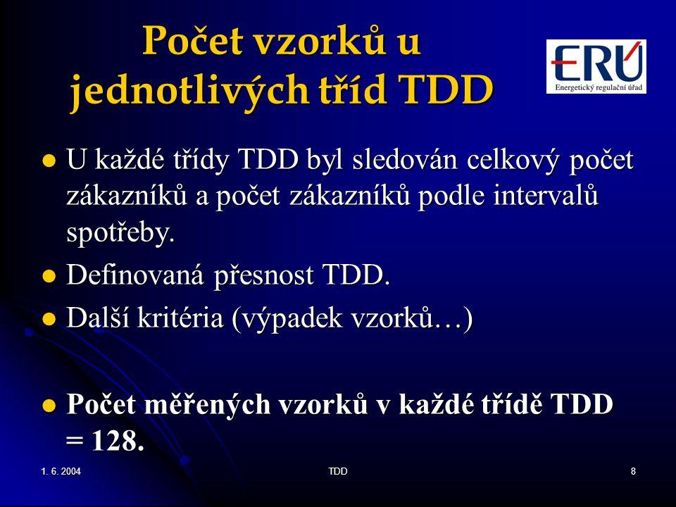 1. 6. 2004TDD8 Počet vzorků u jednotlivých tříd TDD U každé třídy TDD byl sledován celkový počet zákazníků a počet zákazníků podle intervalů spotřeby.