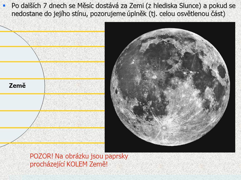 Země  Po dalších 7 dnech se Měsíc dostává za Zemi (z hlediska Slunce) a pokud se nedostane do jejího stínu, pozorujeme úplněk (tj.