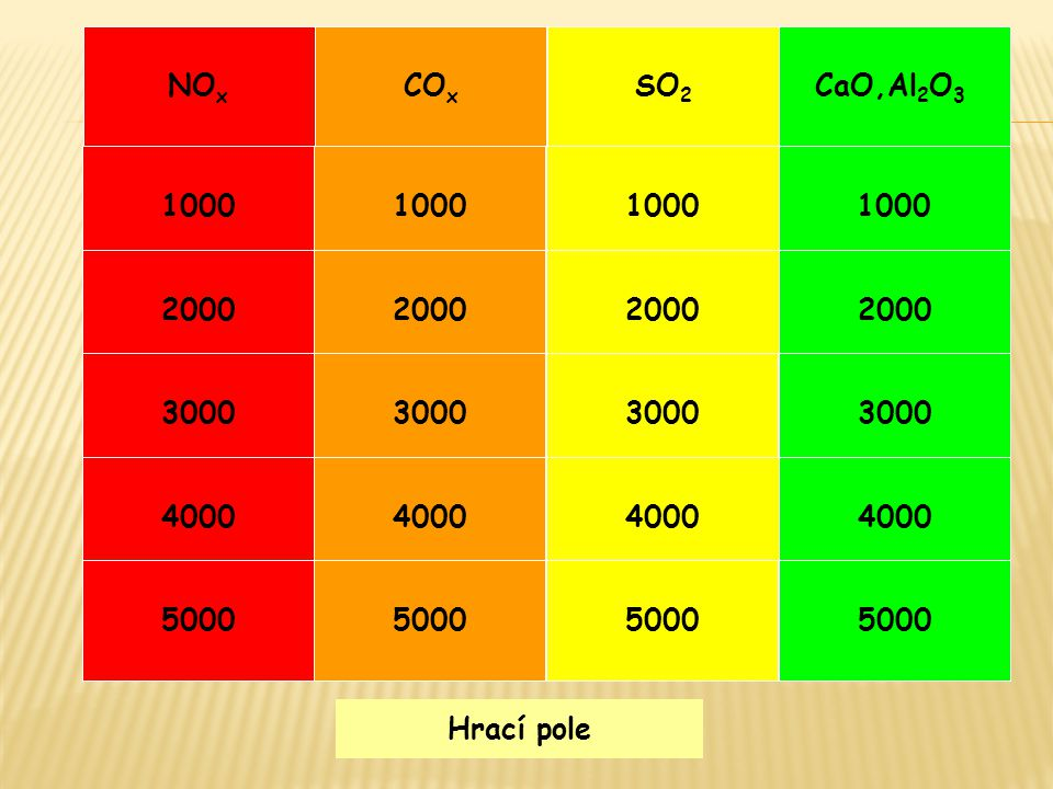 Hrací pole SO 2 1000 Jak vzniká SO 2 : a) Při spalování sirovodíku b) Tepelným rozkladem kyseliny sírové c) Při hoření síry v kyslíku d) Při hoření síry ve vzduchu