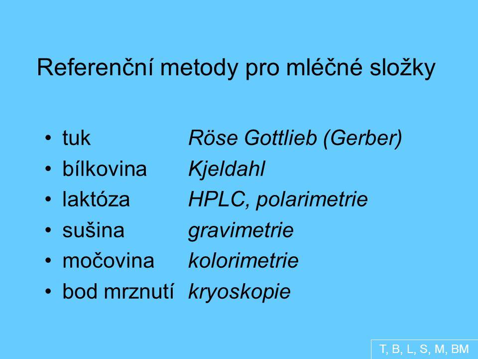 Referenční metody pro mléčné složky tukRöse Gottlieb (Gerber) bílkovinaKjeldahl laktózaHPLC, polarimetrie sušinagravimetrie močovinakolorimetrie bod mrznutíkryoskopie T, B, L, S, M, BM