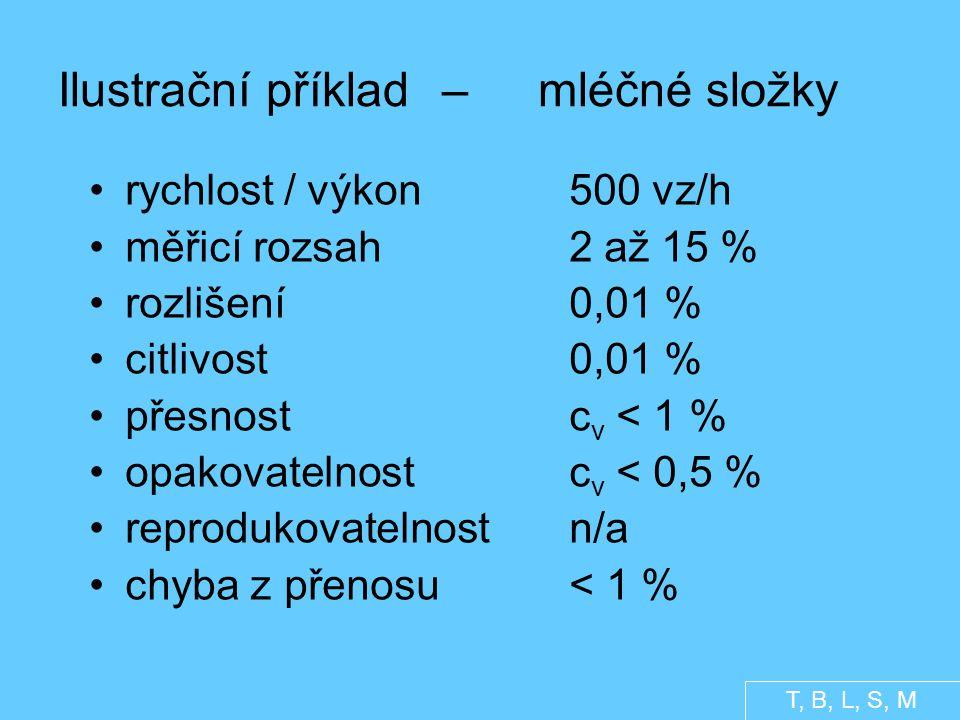 Ilustrační příklad – mléčné složky rychlost / výkon500 vz/h měřicí rozsah2 až 15 % rozlišení0,01 % citlivost0,01 % přesnostc v < 1 % opakovatelnostc v < 0,5 % reprodukovatelnostn/a chyba z přenosu< 1 % T, B, L, S, M