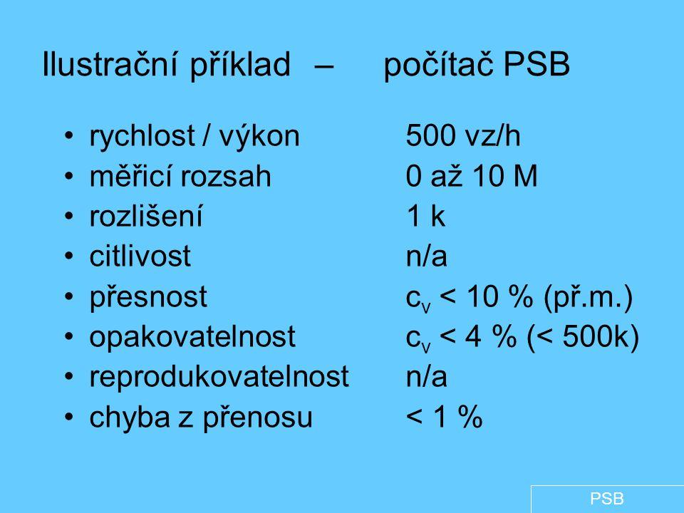 Ilustrační příklad – počítač PSB rychlost / výkon500 vz/h měřicí rozsah0 až 10 M rozlišení1 k citlivostn/a přesnostc v < 10 % (př.m.) opakovatelnostc v < 4 % (< 500k) reprodukovatelnostn/a chyba z přenosu< 1 % PSB