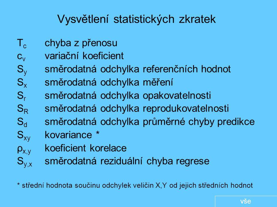Vysvětlení statistických zkratek T c chyba z přenosu c v variační koeficient S y směrodatná odchylka referenčních hodnot S x směrodatná odchylka měření S r směrodatná odchylka opakovatelnosti S R směrodatná odchylka reprodukovatelnosti S d směrodatná odchylka průměrné chyby predikce S xy kovariance * ρ x,y koeficient korelace S y,x směrodatná reziduální chyba regrese * střední hodnota součinu odchylek veličin X,Y od jejich středních hodnot vše