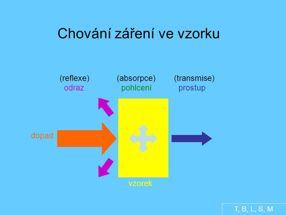 Chování záření ve vzorku (reflexe)(absorpce)(transmise) odraz pohlcení prostup dopad vzorek T, B, L, S, M