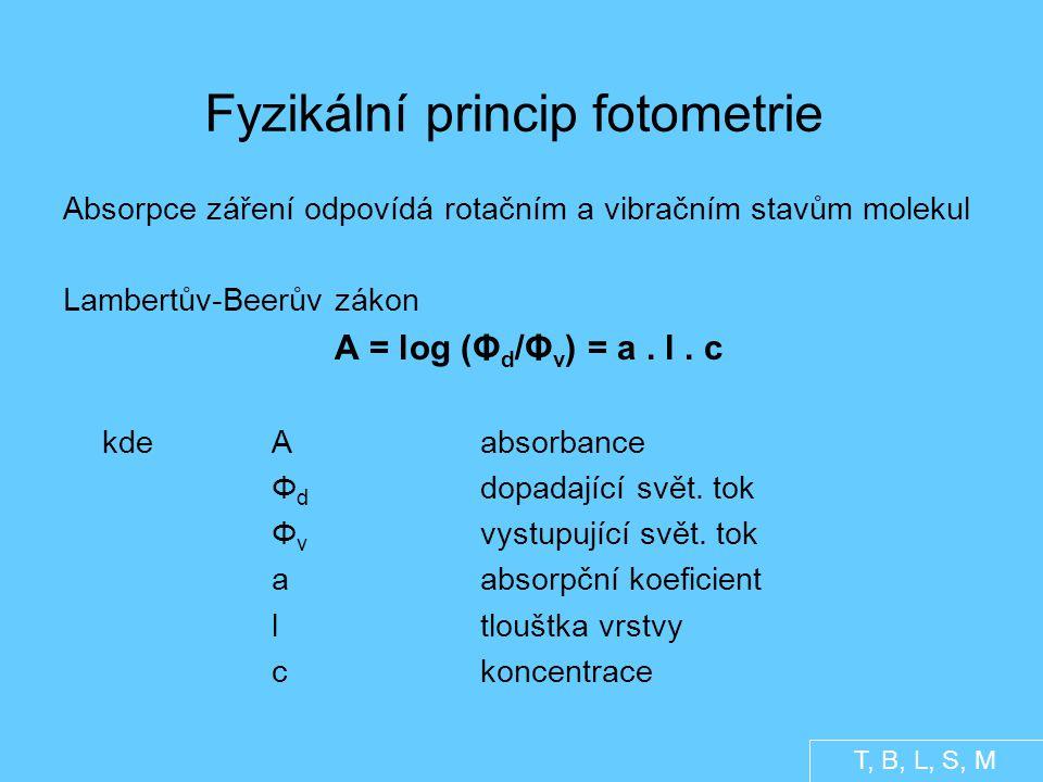 Fyzikální princip fotometrie Absorpce záření odpovídá rotačním a vibračním stavům molekul Lambertův-Beerův zákon A = log (Φ d /Φ v ) = a.