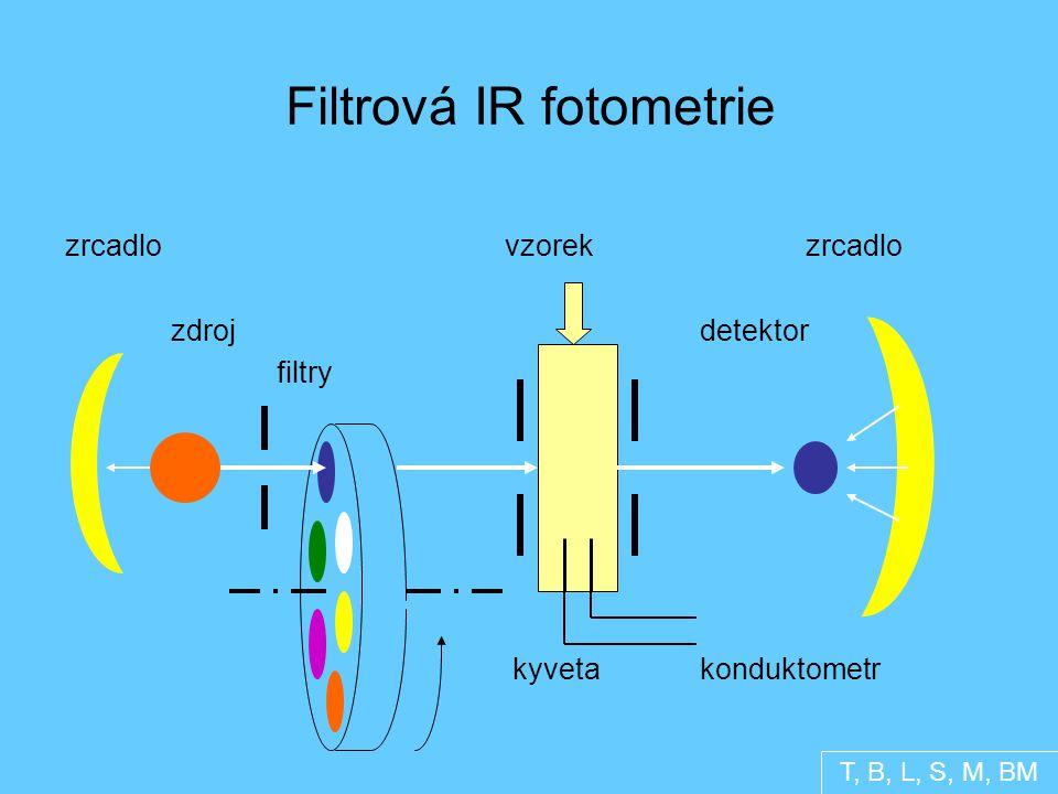 Filtrová IR fotometrie zrcadlo vzorek zrcadlo zdroj detektor filtry kyveta konduktometr T, B, L, S, M, BM