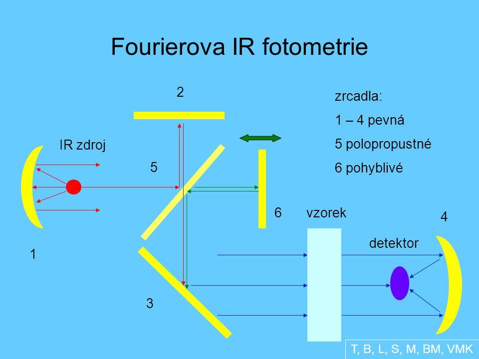 Fourierova IR fotometrie IR zdroj 1 2 3 4 5 6vzorek detektor zrcadla: 1 – 4 pevná 5 polopropustné 6 pohyblivé T, B, L, S, M, BM, VMK