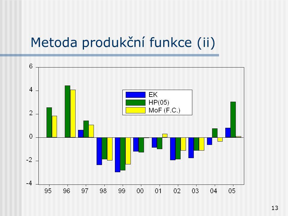 13 Metoda produkční funkce (ii)