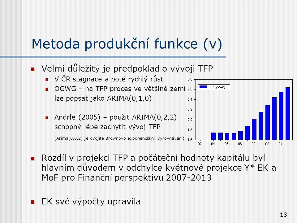 18 Metoda produkční funkce (v) Velmi důležitý je předpoklad o vývoji TFP V ČR stagnace a poté rychlý růst OGWG – na TFP proces ve většině zemí lze pop