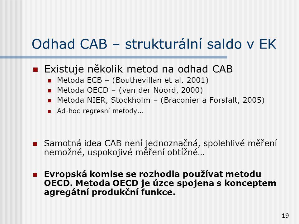19 Odhad CAB – strukturální saldo v EK Existuje několik metod na odhad CAB Metoda ECB – (Bouthevillan et al. 2001) Metoda OECD – (van der Noord, 2000)