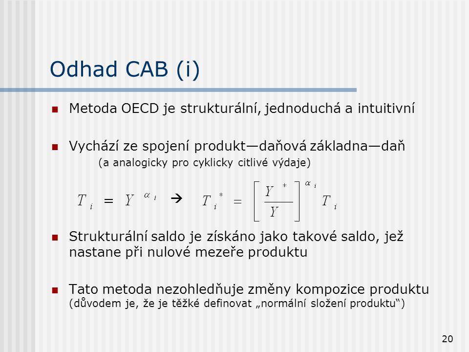 20 Odhad CAB (i) Metoda OECD je strukturální, jednoduchá a intuitivní Vychází ze spojení produkt—daňová základna—daň (a analogicky pro cyklicky citliv
