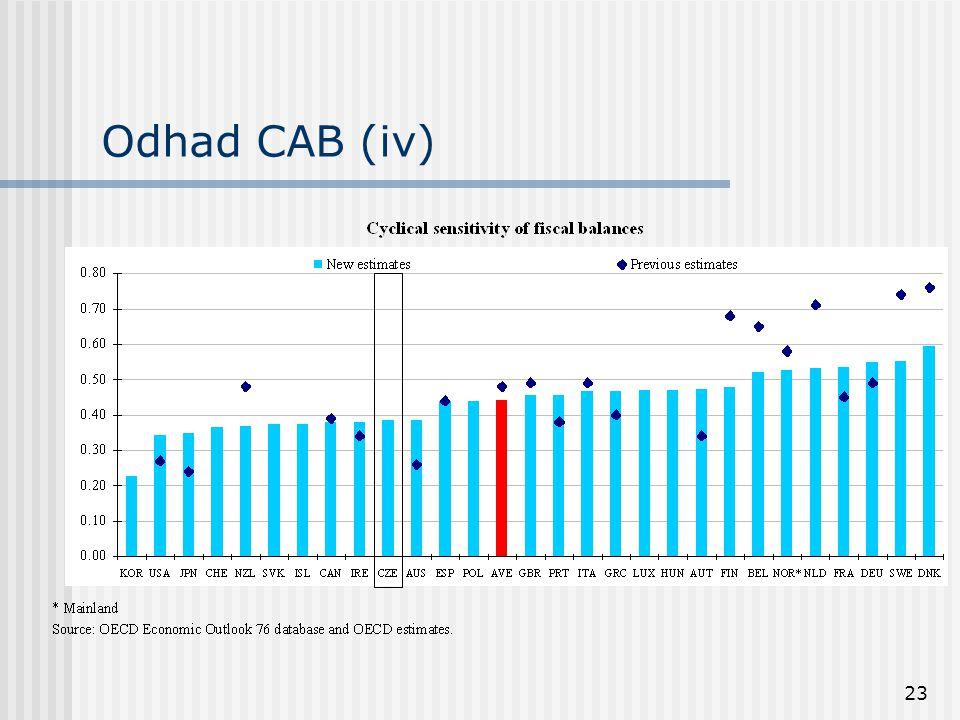 23 Odhad CAB (iv)