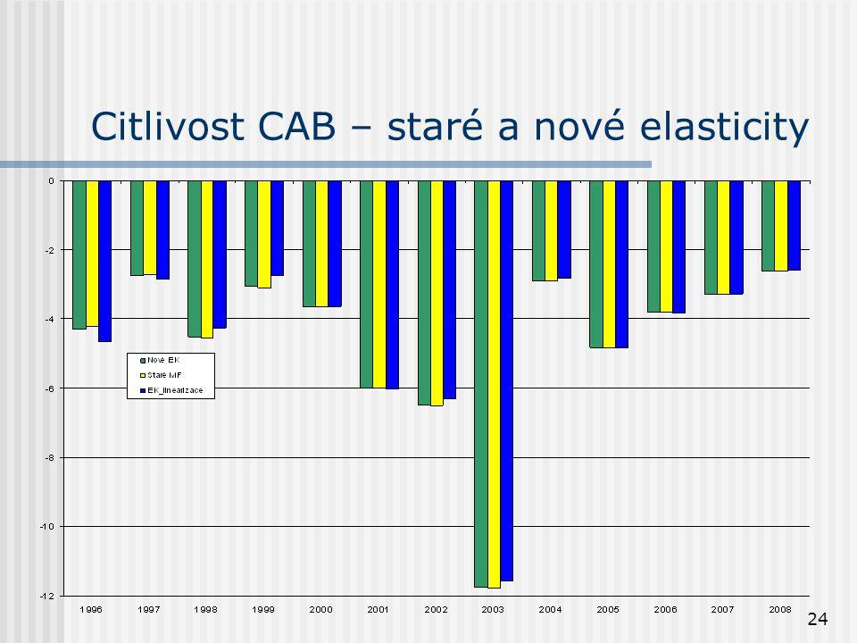24 Citlivost CAB – staré a nové elasticity