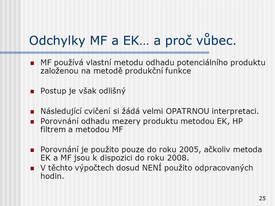 25 Odchylky MF a EK… a proč vůbec. MF používá vlastní metodu odhadu potenciálního produktu založenou na metodě produkční funkce Postup je však odlišný