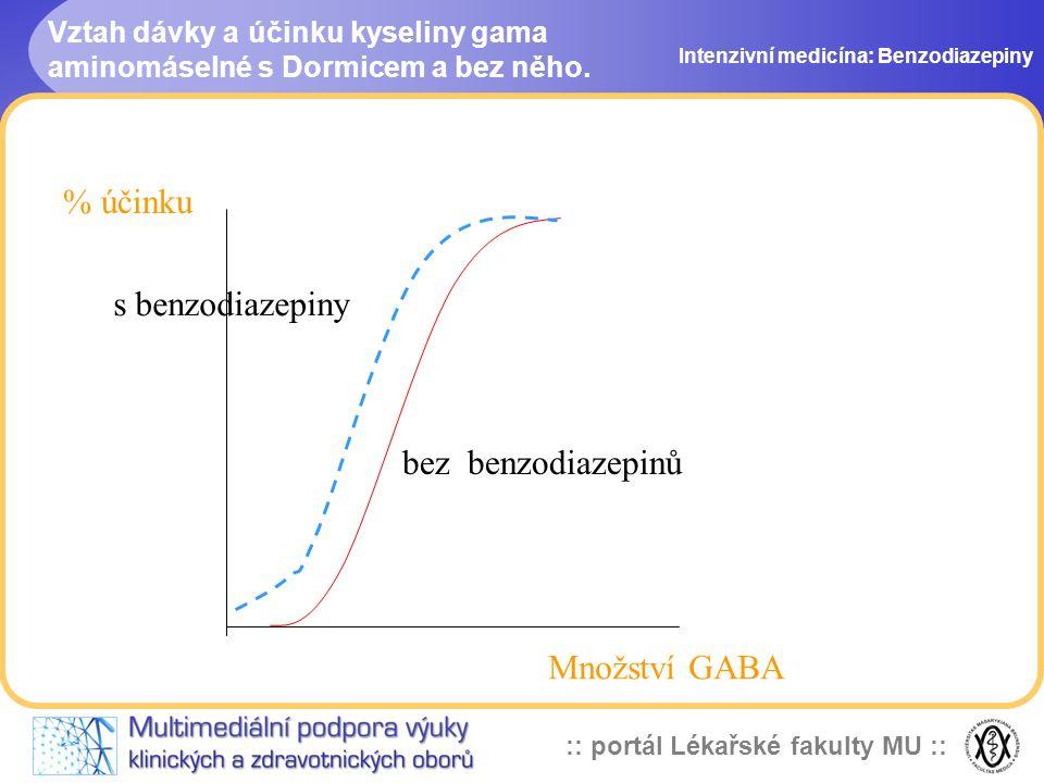 :: portál Lékařské fakulty MU :: Vztah dávky a účinku kyseliny gama aminomáselné s Dormicem a bez něho. Intenzivní medicína: Benzodiazepiny Množství G