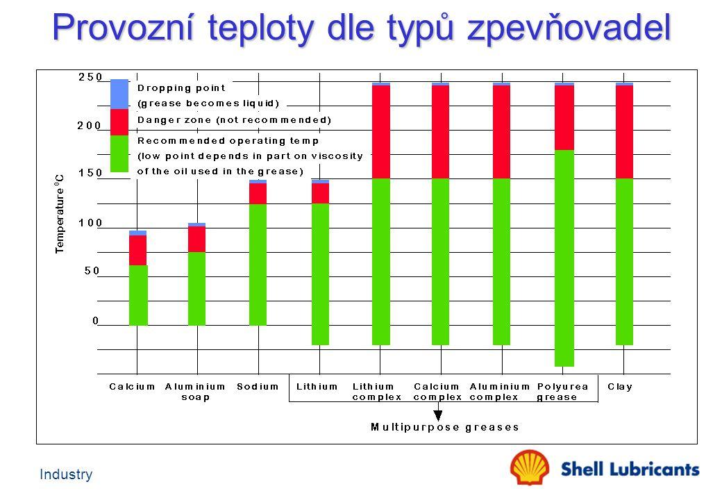 Industry Provozní teploty dle typů zpevňovadel